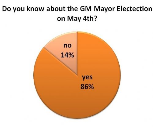 Click to view Greater Manchester Mayor Survey by Salford Star