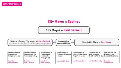 Click to view Salford Council Cabinet