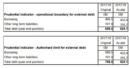 Click to view Salford Council Borrowing
