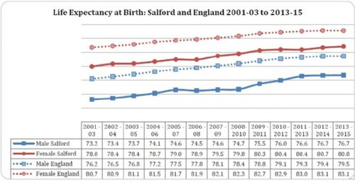 Click to view Salford Life Expectancy
